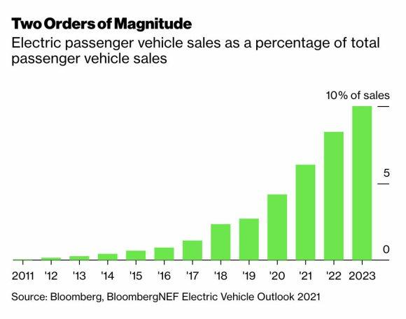 ventas-vehiculos-electricos% - La brutal caída de precio de las baterías del litio-ion