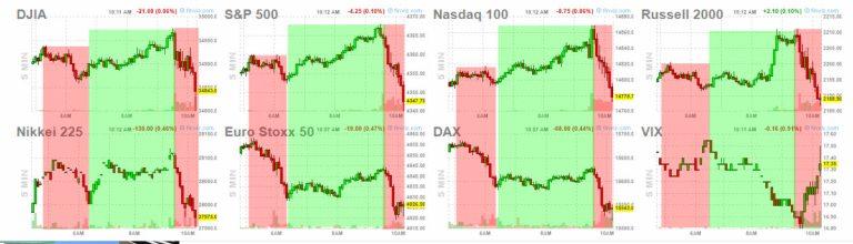 16-julio-indices% - Todo muy por software