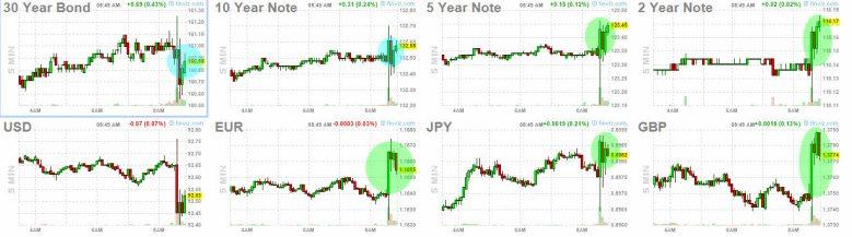 2-julio-forex-y-bonos% - Empleo , futuros celebran dato peor de lo esperado