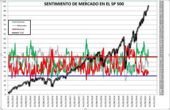 """2021-07-08-16_06_10-SENTIMIENTO-DE-MERCADO-SP-500-Excel% - SENTIMIENTO DE MERCADO 07/07/2021 """"VIVA SAN FERMÍN"""""""