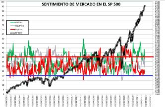 2021-07-15-11_47_25-SENTIMIENTO-DE-MERCADO-SP-500-Excel% - SENTIMIENTO DE MERCADO 14/07/2021