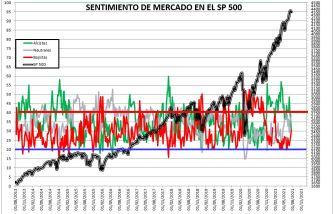 2021-07-22-11_47_26-SENTIMIENTO-DE-MERCADO-SP-500-Excel% - SENTIMIENTO DE MERCADO 21/07/2021