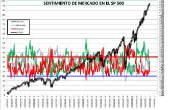 2021-07-29-13_20_37-SENTIMIENTO-DE-MERCADO-SP-500-Excel% - SENTIMIENTO DE MERCADO 28/07/2021
