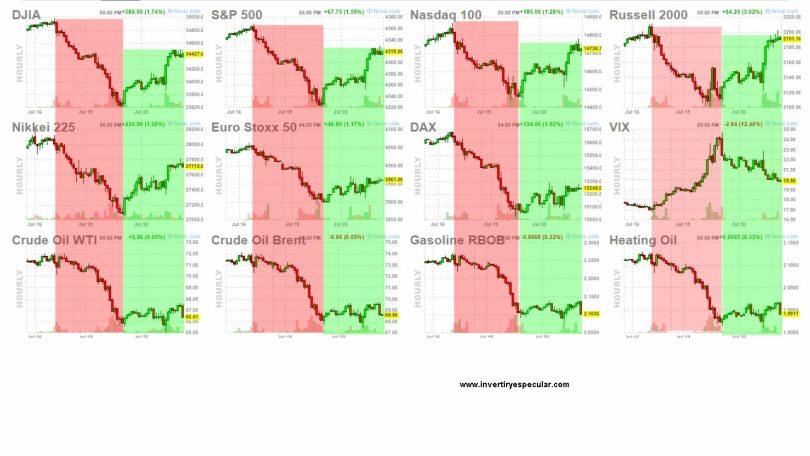 21-julio-cierre-usa% - Mercados funcionando a golpe de pito