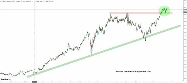 CELLNEX-29-JULIO-2021% - Más del Ibex que publican hoy resultados