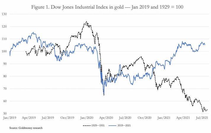 DOW-JONES-EN-ORO-1929-2021% - La disyuntiva entre la sostenibilidad y la duración de la irracionalidad