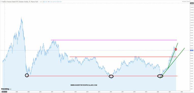 ETF-SLX-19-JULIO-2021% - ¿Cual elegirías para comprar: Arcelor o Acerinox?