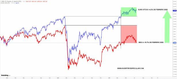 IBEX-VS-EURO-STOXX-15-JULIO-2021% - Bolsa está para no estar