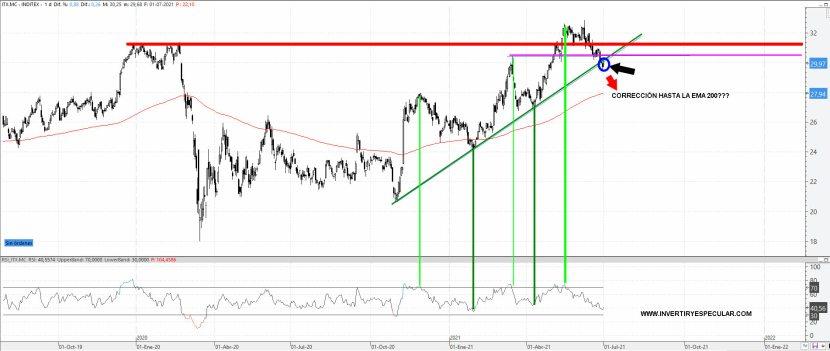 INDITEX-2-JULIO-2021% - Atentos los que tengan Inditex