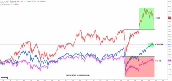 JAPON-EUROPA-Y-UK-22-JULIO-2021% - Parece que las firmas de inversión de arriman más a U.K y a Japón que a Europa