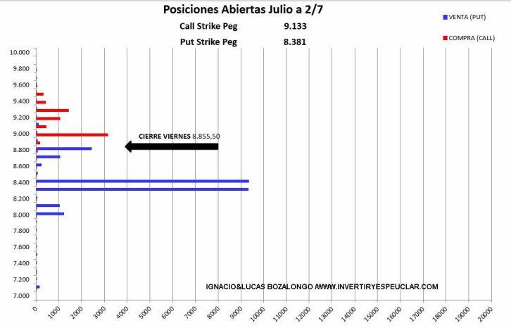 MEFF-5-JULIO-2021% - Ibex : vencimiento de julio despachado