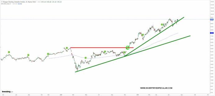 MORGAN-STANLEY-15-JULIO-2021% - Banca USA sigue emitiendo buenos resultados trimestrales