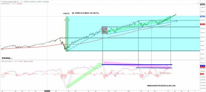 NASDAQ-14-JULIO-2021% - El Nasdaq no hay que ni quien lo pare