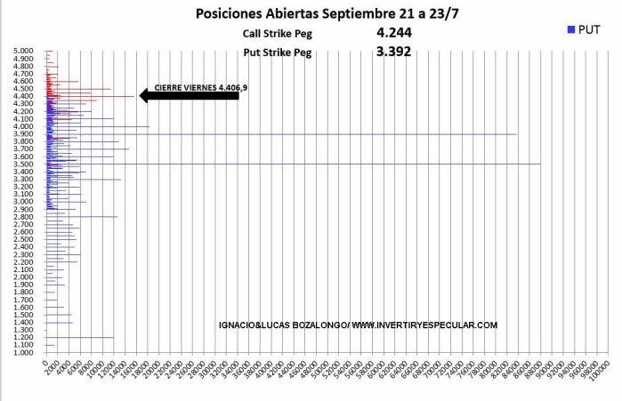 """OPCIONES-SP-27-JULIO-2021% - El SP500 sigue en el lado """"claro"""" de la fuerza"""