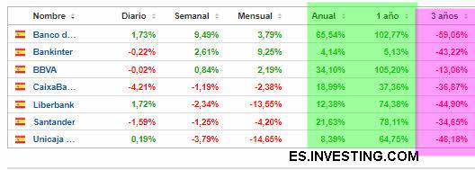 RENTABILIDAD-BANCA-ESPANOLA-2-AGOSTO-2021% - Las pruebas de estrés bancario se siguen realizando por parte de la E.B.A.
