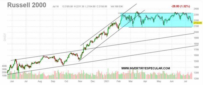 RUSSELL-19-JULIO-2021% - Ya tienen que bajar los índices USA para meter miedo