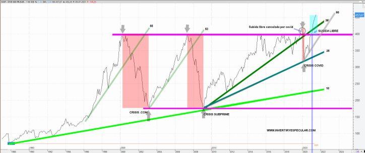 STOXX-600-12-JULIO-2021% - ¿Se están gestando otros felices años 20 en este siglo también?