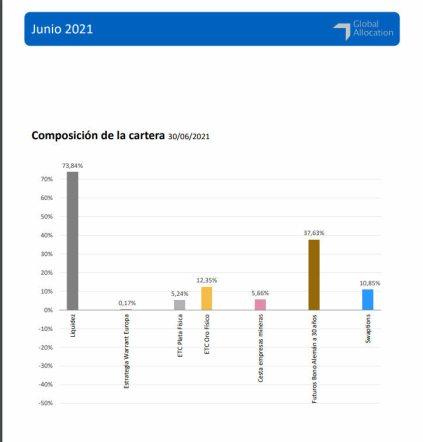 cartera-bononato-julio-2021% - La Global Allocation de Bononato sigue en altísima liquidez