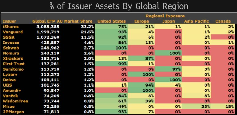 creadores-de-mercado-julio-2021% - Porcentaje de activos emitidos por regiones del mundo