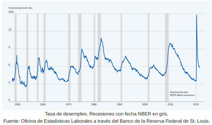 crisis-ciclicas% - La paradoja de la crisis del covid ultra-rápida y ultra-cara