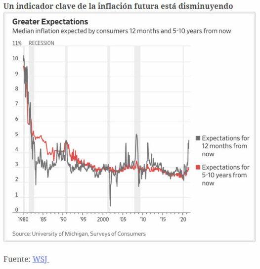 expectativas-de-inflacion% - El que no se consuela es porque no quiere