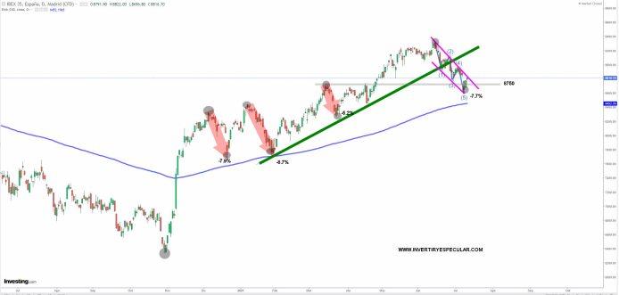 ibex-13-julio-2021% - A ver si hoy le toca al Ibex ...