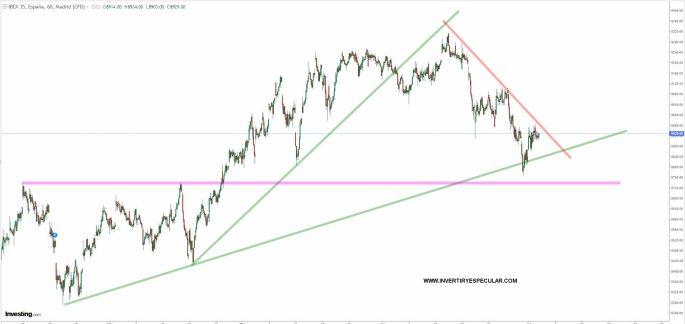 ibex-2-juolio-2021% - Los principales índices europeos están en punto muerto
