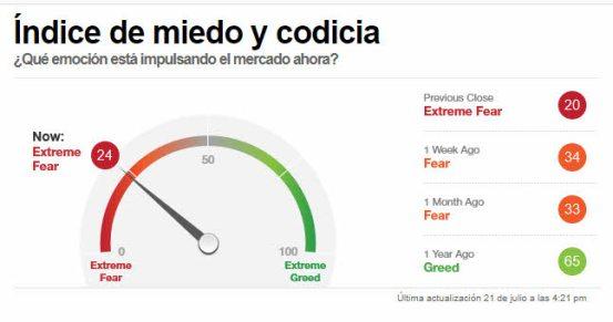 indicador-miedo-22-julio-2021% - El sentimiento a  cierre de mercado no rebotó