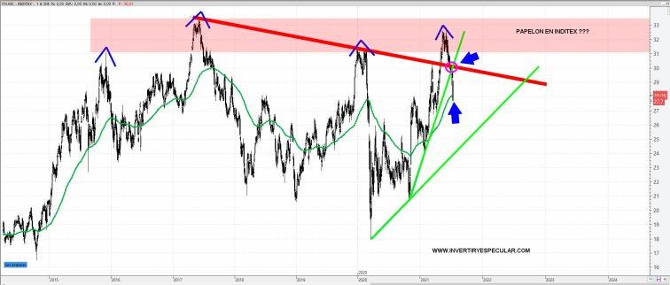 inditex-16-julio-2021% - Inditex toca niveles de techos anteriores y se gira fuerte a la baja