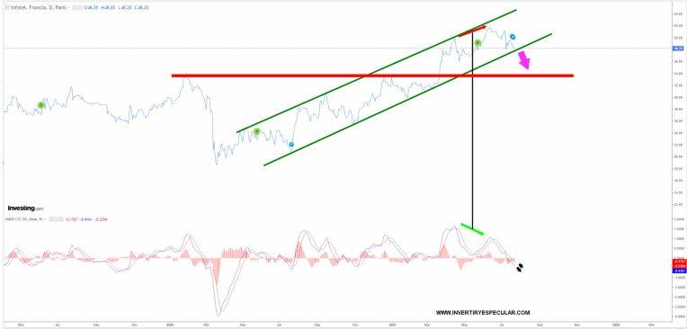 infotel-22-julio-2021% - Infotel presenta  clara divergencia bajista