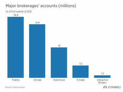 mayores-brokers% - Hoy sale a bolsa Robinhood