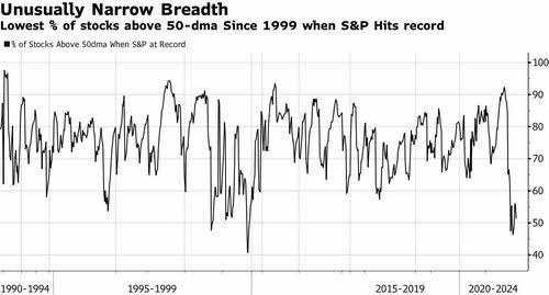 narrow% - Algún indicador de ampliud  de no euforia en techo de mercado estaba avisando