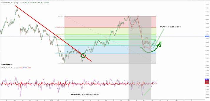 oro-6-julio-2021% - Oro parece que quieren recuperarse tras el batacazo de junio