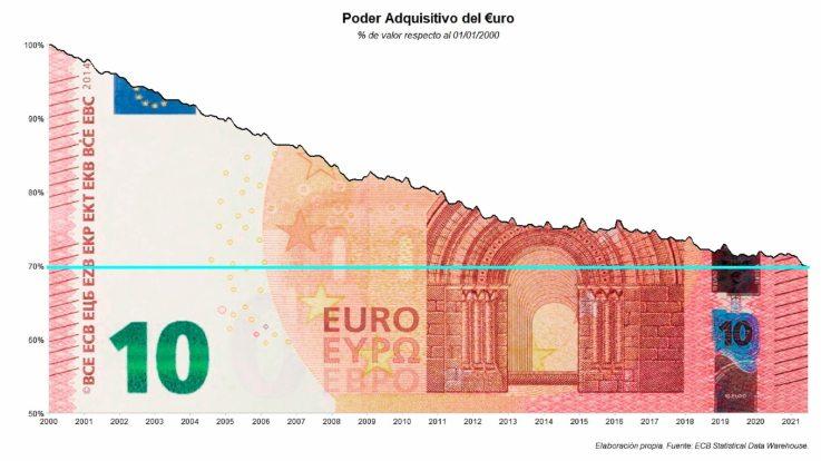 poder-adqusitivo-del-euro% - A la baby boomer la estafarán por lo civil o por lo criminal