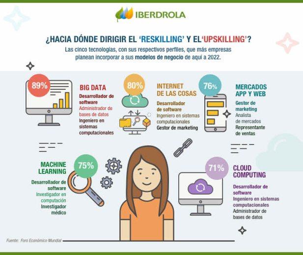 reskilling-26-julio% - Qué es el Reskilling y Upskilling