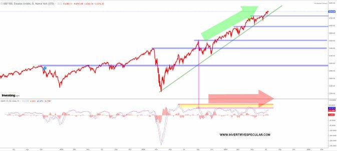sp500-15-julio-2021% - Bolsa está para no estar