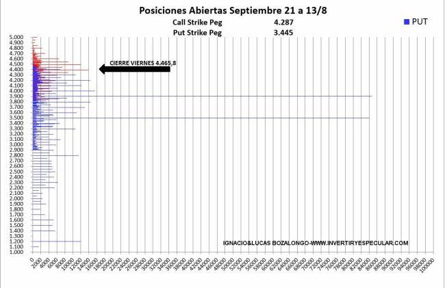 19-AGOSTO-SP3% - Fuerte apuesta bajista para el vencimiento de septiembre en SP500