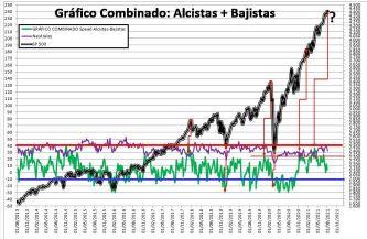 2021-08-05-11_48_16-SENTIMIENTO-DE-MERCADO-SP-500-Excel% - SENTIMIENTO DE MERCADO 04/08/2021