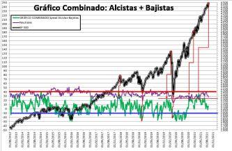 2021-08-26-10_09_16-SENTIMIENTO-DE-MERCADO-SP-500-Excel% - SENTIMIENTO DE MERCADO 25/08/2021