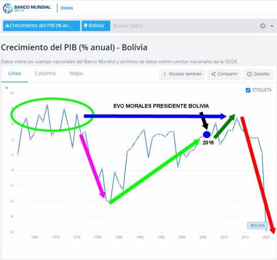 BOLIVIA-PIB-DESDE-EVO-MORALES% - Perú , cuidado los políticos ángeles no son más que demonios disfrazados
