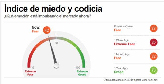 INDICADOR-MIEDO-226-AGOSTO-2021% - Mejora el sentimiento a cierre de mercado pero sigue habiendo divergencia con el precio