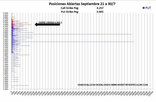 SP500-VOLUMEN-POR-PRECIO-EJERCICIO-4-AGOSTO-2021% - El SP500 sigue impertérrito