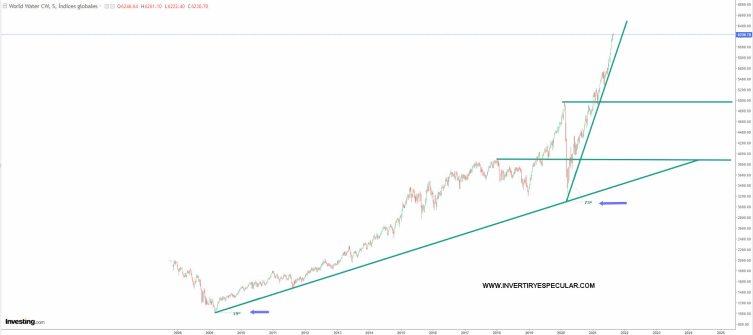 agua-24-agosto-2021% - El Agua aparte de alcista intratable a la baja tanto más que Wall Street