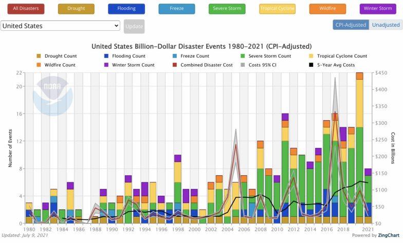 costes-de-desastres-en-EEUU% - Costes de desastres naturales en EEUU en los últimos cuarenta años