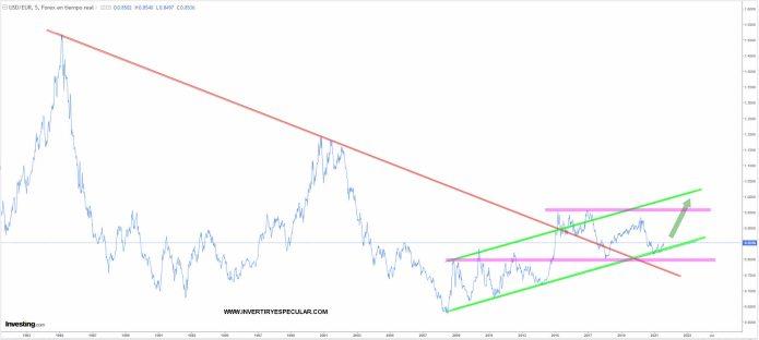 dolar-11-agosto-2021% - El dólar apunta a una fuerte recuperación