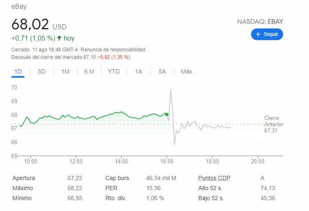 ebay-after-12-agosto% - Ebay buenos resultados pero probablemente descontados ya por el mercado