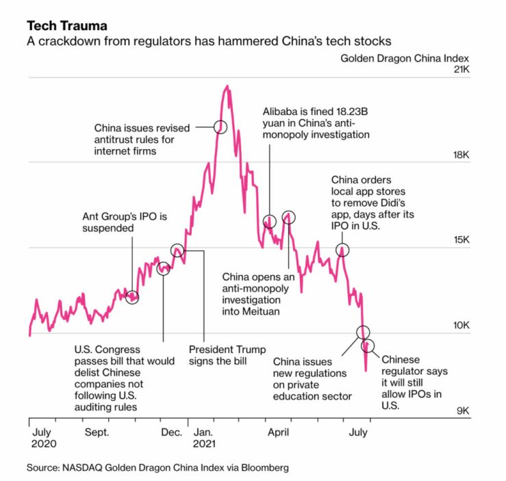 golden-dragon-china-index% - China hunde a sus tecnológicas