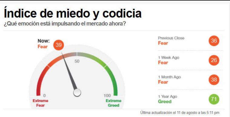 indicador-miedo-12-agosto-2021% - Mejora tímidamente el sentimiento de la masa al cierre de mercado
