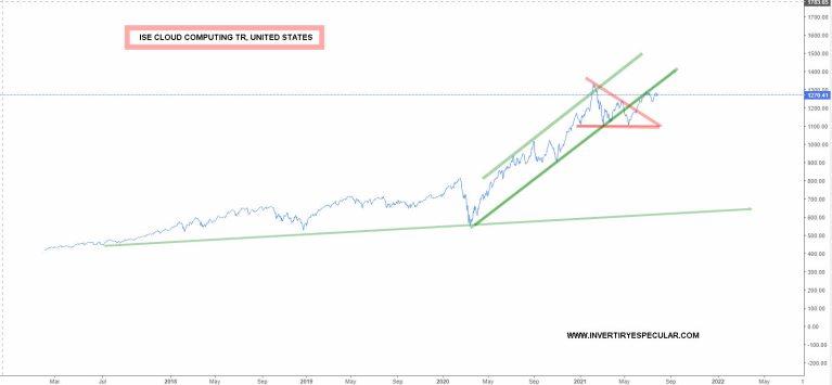 """indice-nube-2-agosto-2021% - Hay que tener a """"la nube"""" en cartera"""