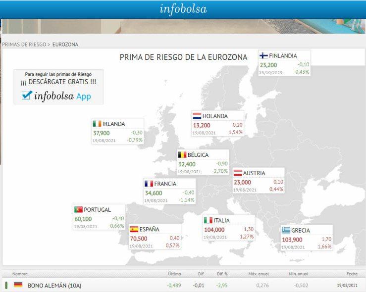 primas-de-riesgo-20-agosto% - Menos mal que las primas de riesgo no se han puesto nerviosas en la eurozona